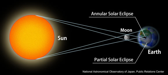 The Mechanism Of Annular Solar Eclipse
