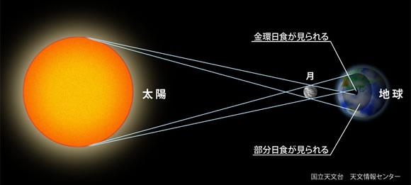 2012年5月21日 金環日食   日食とは